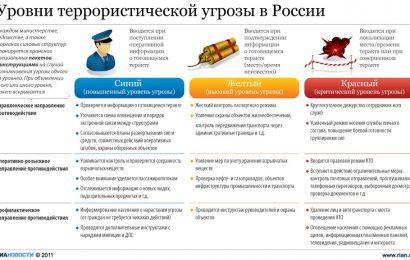 Действия граждан при установлении уровней террористической опасности